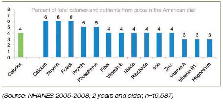 Pizza Nutrients Chart